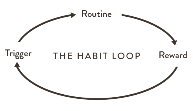 The Habit Loop - Trigger, Routine, Reward